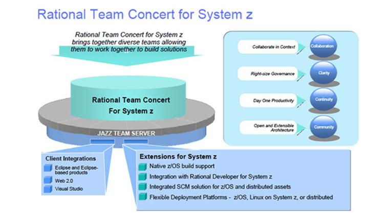 rtc-systemz