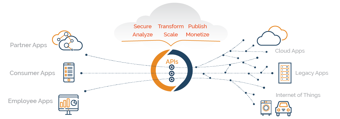 Manage-API-diagram