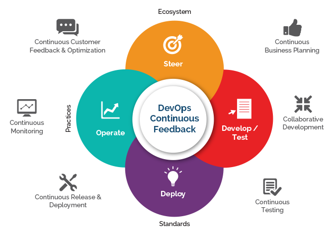 DevOps Continuous Feedback