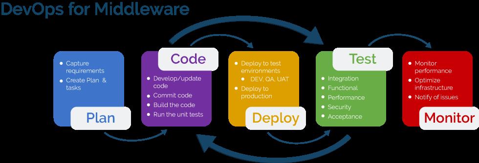DevOps for Middleware