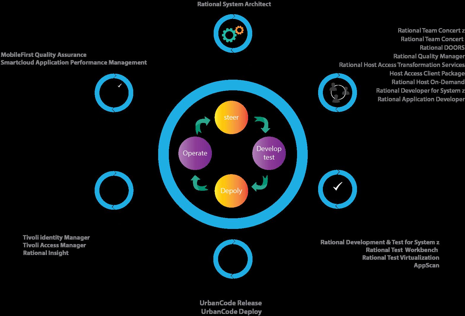 IBM Devops Services | IBM DevOps Tools | Royal Cyber