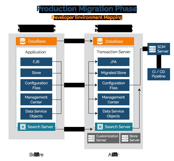 IBM Watson Commerce Migration to V9   Royal Cyber