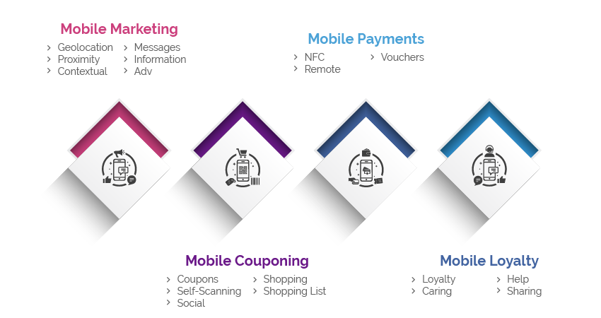 Mobile Marketing - Payments - Loyalty