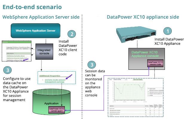 IBM WebSphere DataPower Service | Royal Cyber