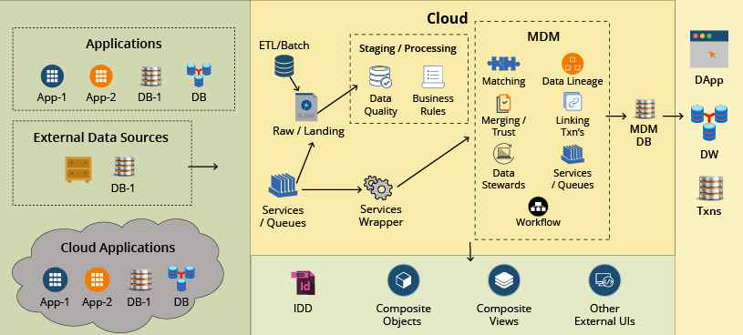 MDM on cloud diagram