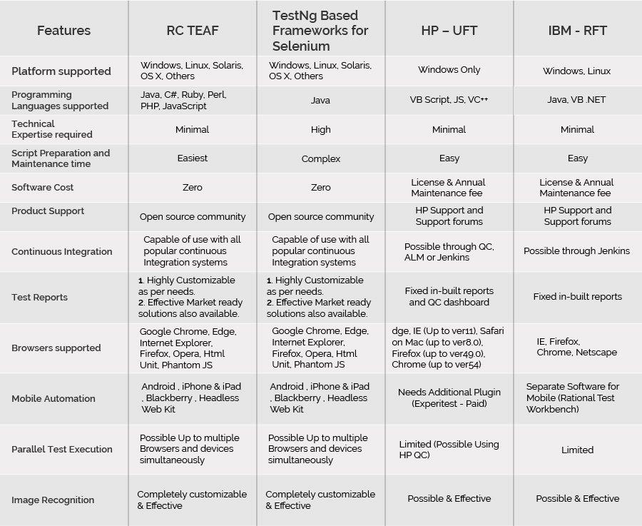 RC TEAF tool Comparison