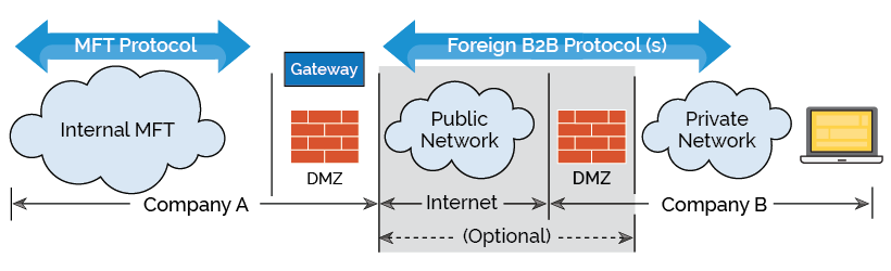 B2B-Integration-diagram