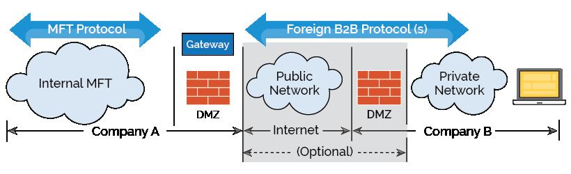 B2B-Integration-diagram