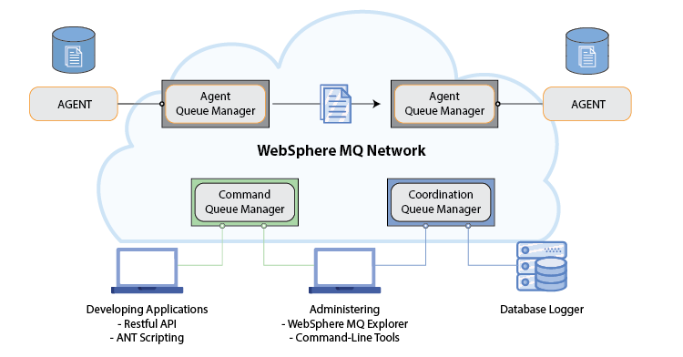 IBM-WebSphere-MQ-File-Transfer-Diagram