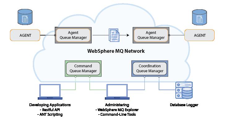 IBM-WebSphere-MQ-File-Transfer-Diagram