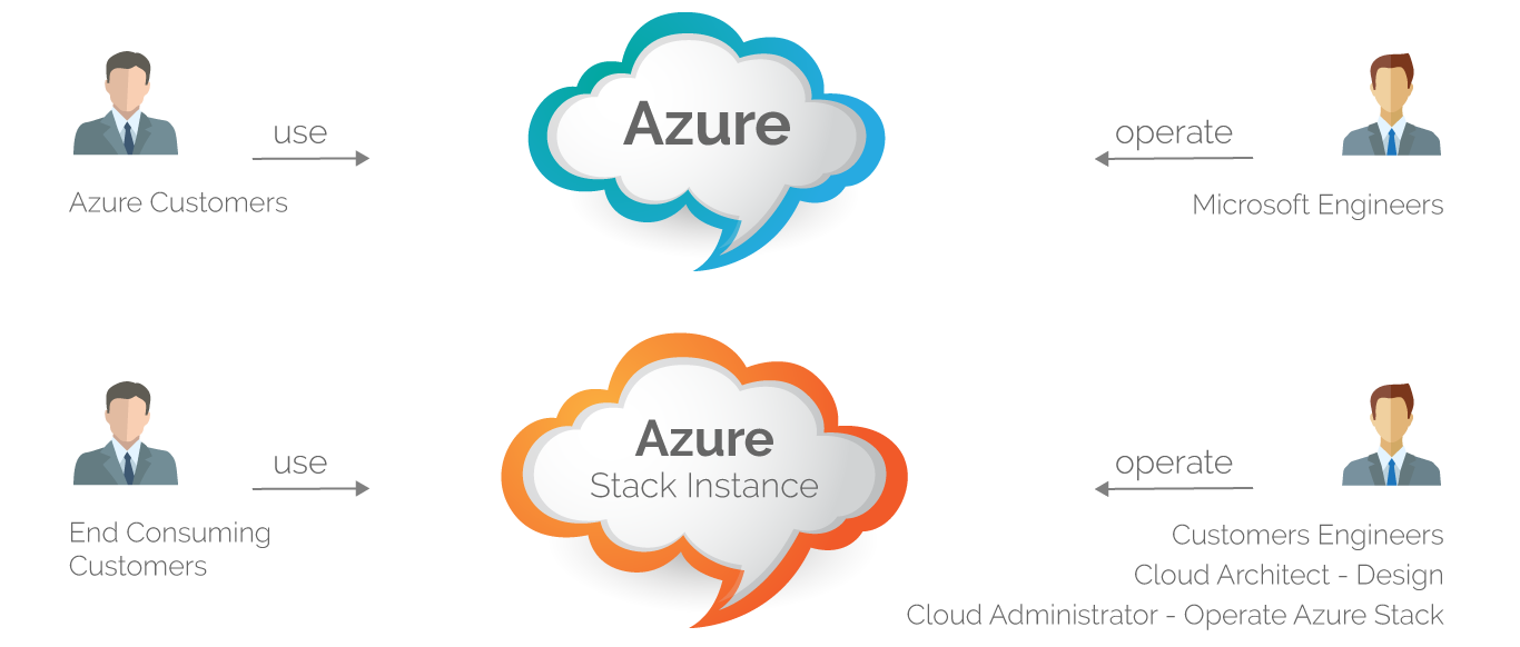 azure-cloud-content