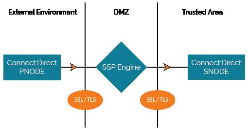 sterling-B2B-IBM-Connect-diagram