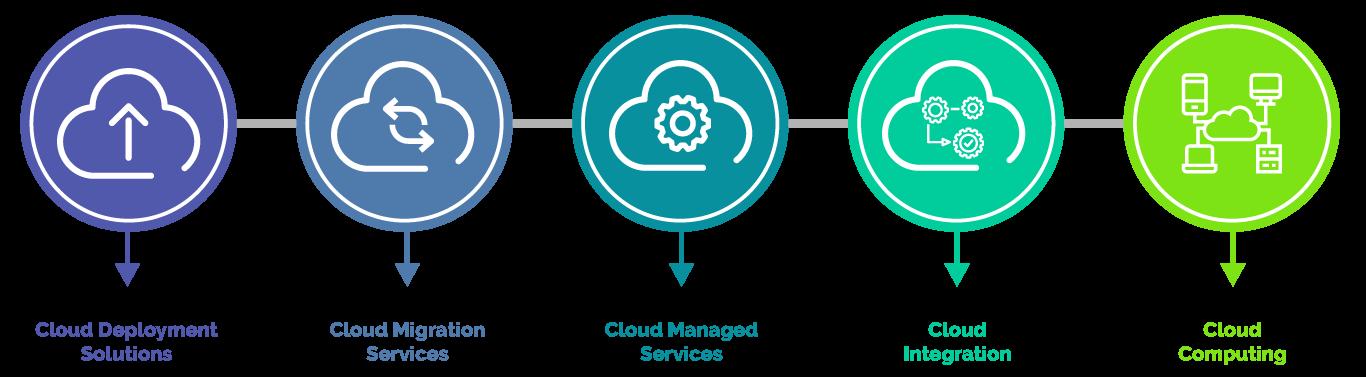 key-cloud-offering