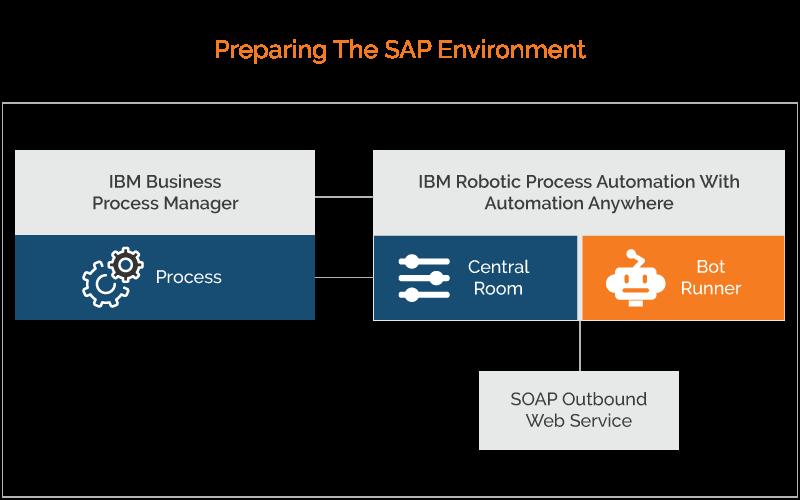 preparing-sap-environment-img