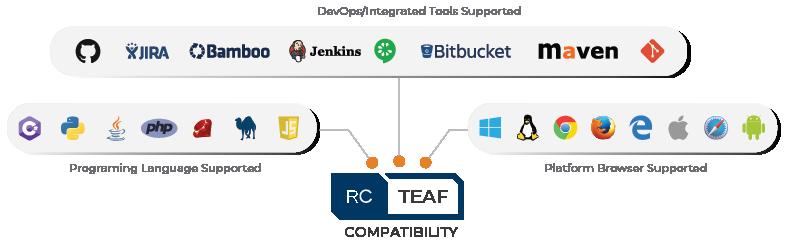 rc-TEAF-compatibility