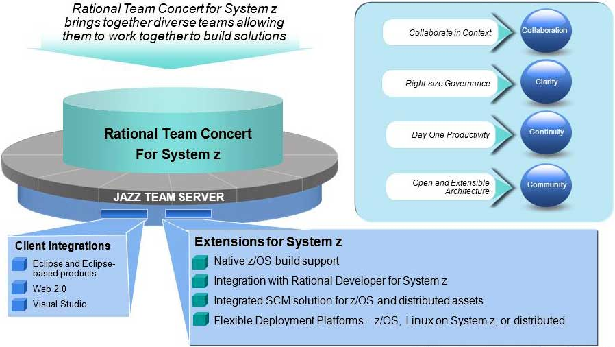 Rational Team Concert for System z