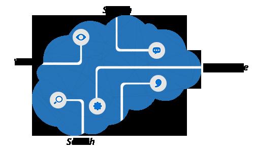 cognitive services image