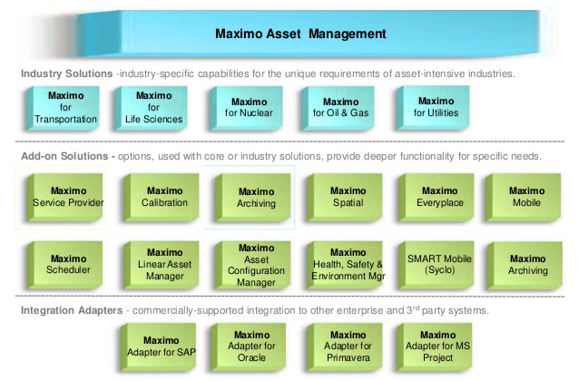maximo training