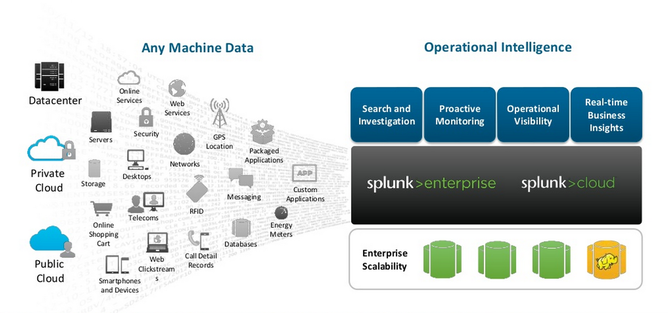 Splunk-for-bigdata