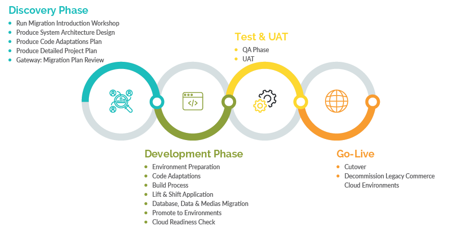 SSAP Commerce Cloud Migration Phases