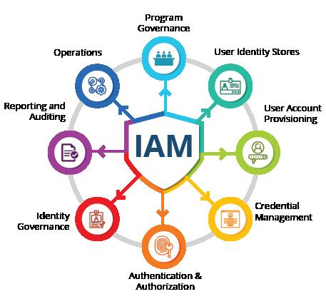 IAM Diagram