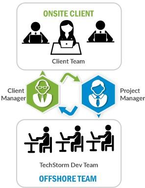 OnsiteClient Offshore