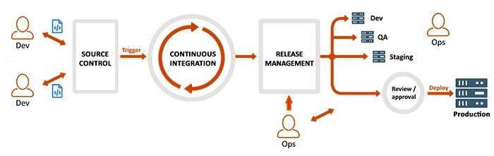 Continuous Delivery and Deployment